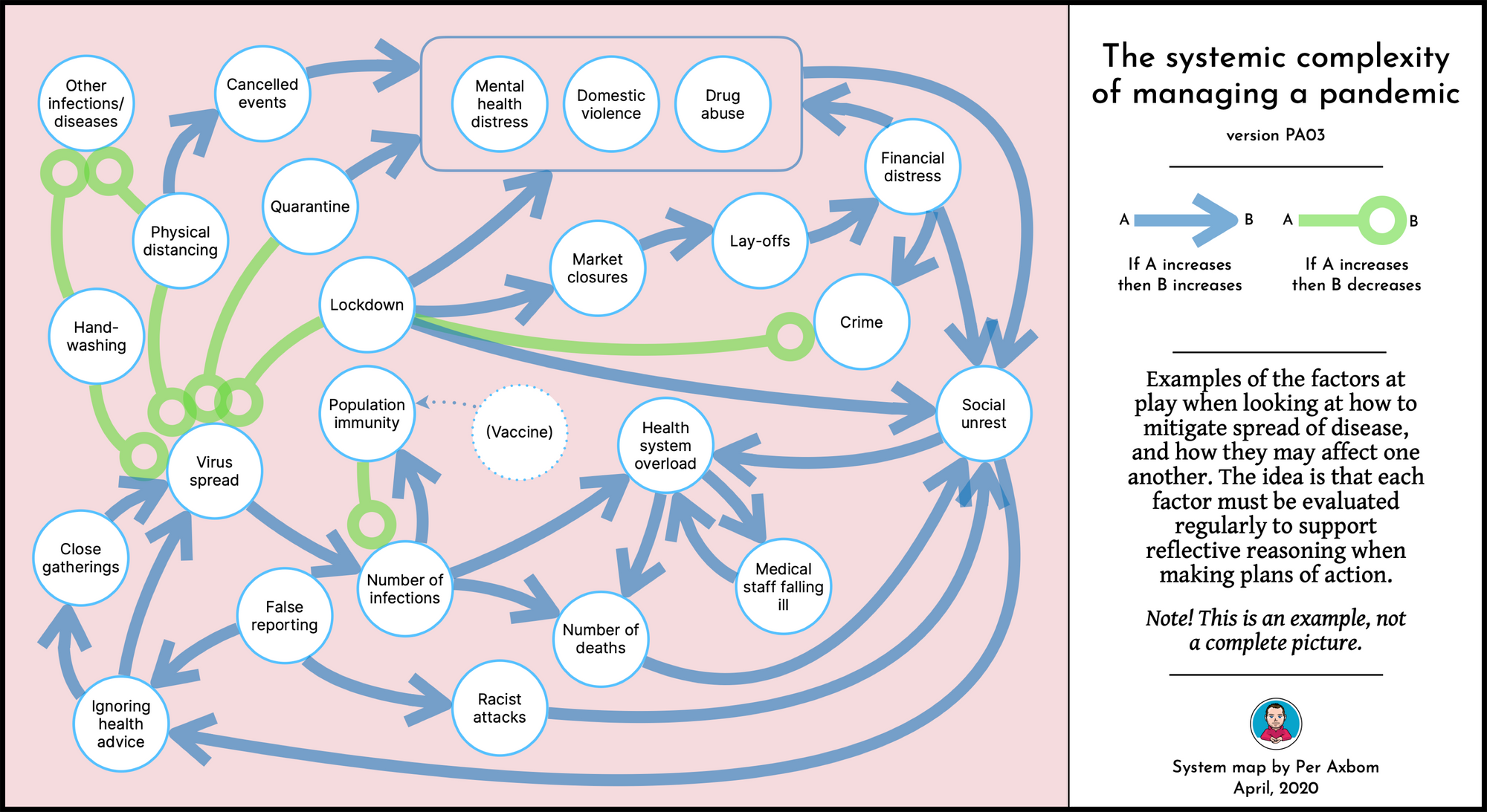 System map with arrows between different topic areas in circles