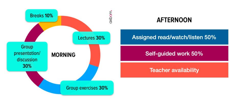 Morning; Breaks 10%, Lectures 30%, Group Exercises 30% and Group Presentation/discussion 30%. Afternoon; Assigned read/watch/listen 50%, self-guided work 50%. Teacher availability during afternoons as well.