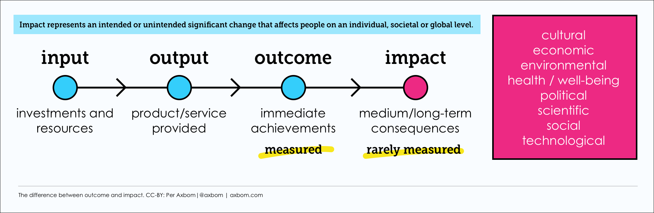 Diagram showing arrows between the steps of input, output, outcome and impact