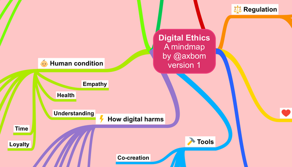Digital Ethics – The Mindmap