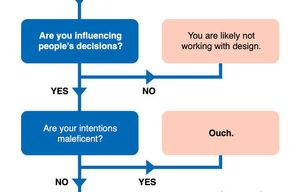 Flowchart: Manage impact in design
